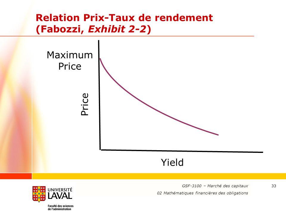 Relation Prix-Taux de rendement (Fabozzi, Exhibit 2-2)