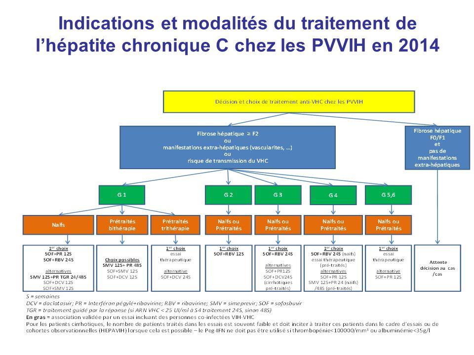 Indications et modalités du traitement de l'hépatite chronique C chez les PVVIH en 2014