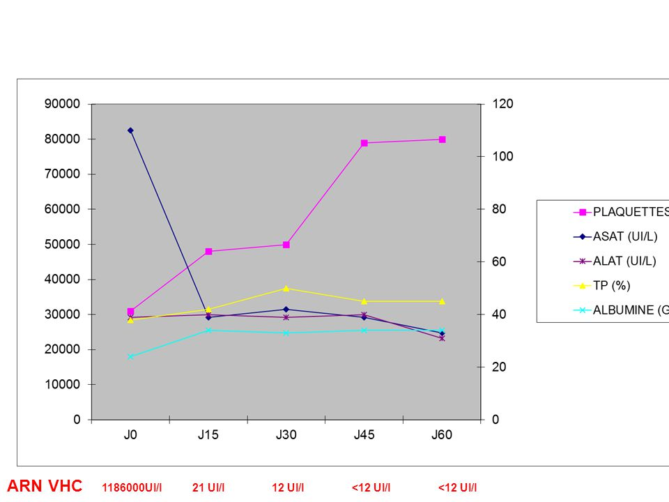 ARN VHC 1186000UI/l 21 UI/l 12 UI/l <12 UI/l <12 UI/l