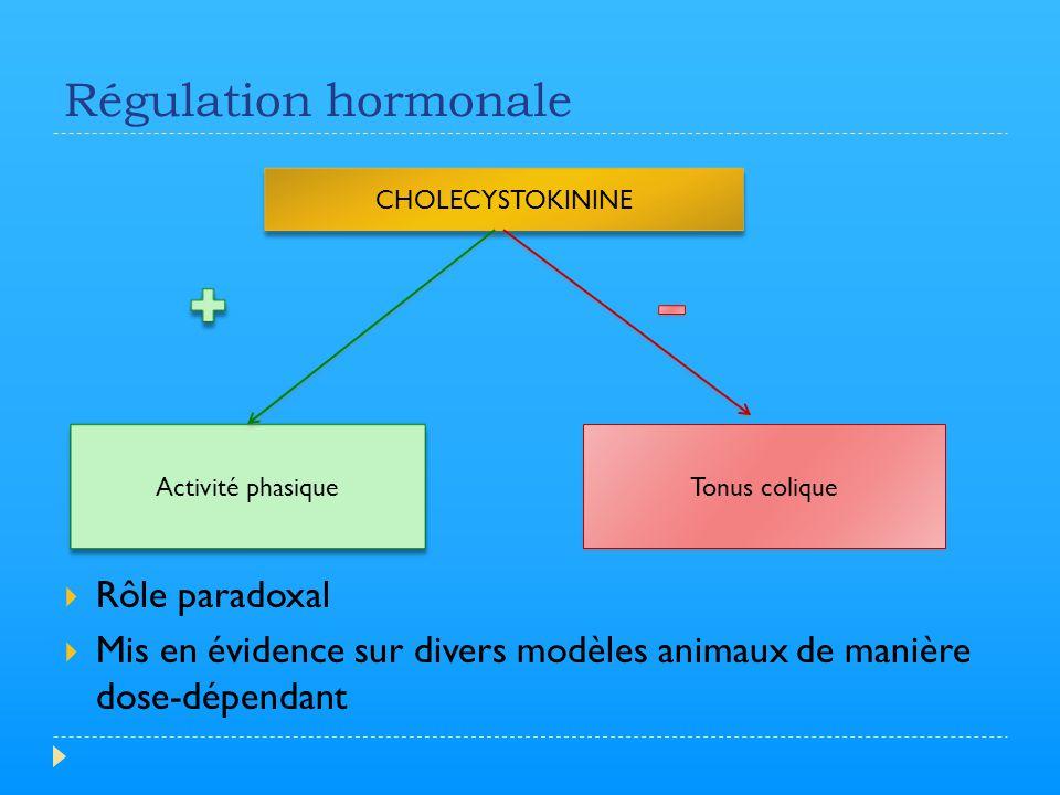 Régulation hormonale Rôle paradoxal