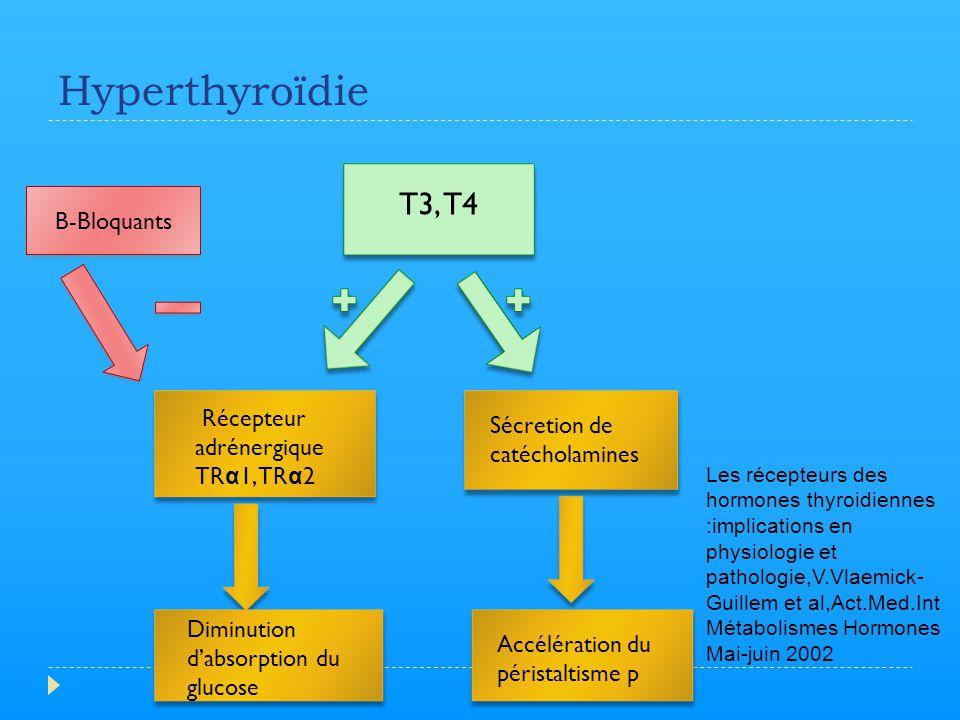 Hyperthyroïdie T3, T4 B-Bloquants Récepteur adrénergique TRα1, TRα2