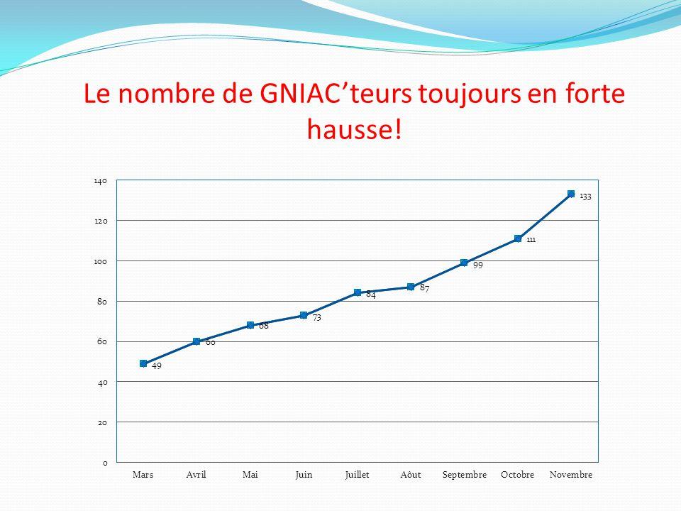 Le nombre de GNIAC'teurs toujours en forte hausse!