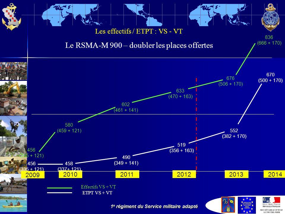 Le RSMA-M 900 – doubler les places offertes