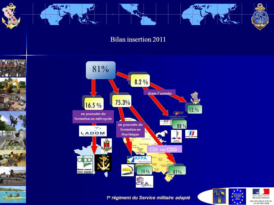 81% 8.2 % 75.3% 16.5 % Bilan insertion 2011 12.% 88 % CDI ou CDD 19 %