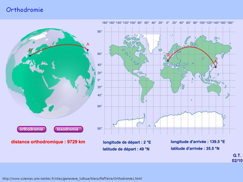 Orthodromie http://www.sciences.univ-nantes.fr/sites/genevieve_tulloue/Meca/RefTerre/Orthodromie1.html.