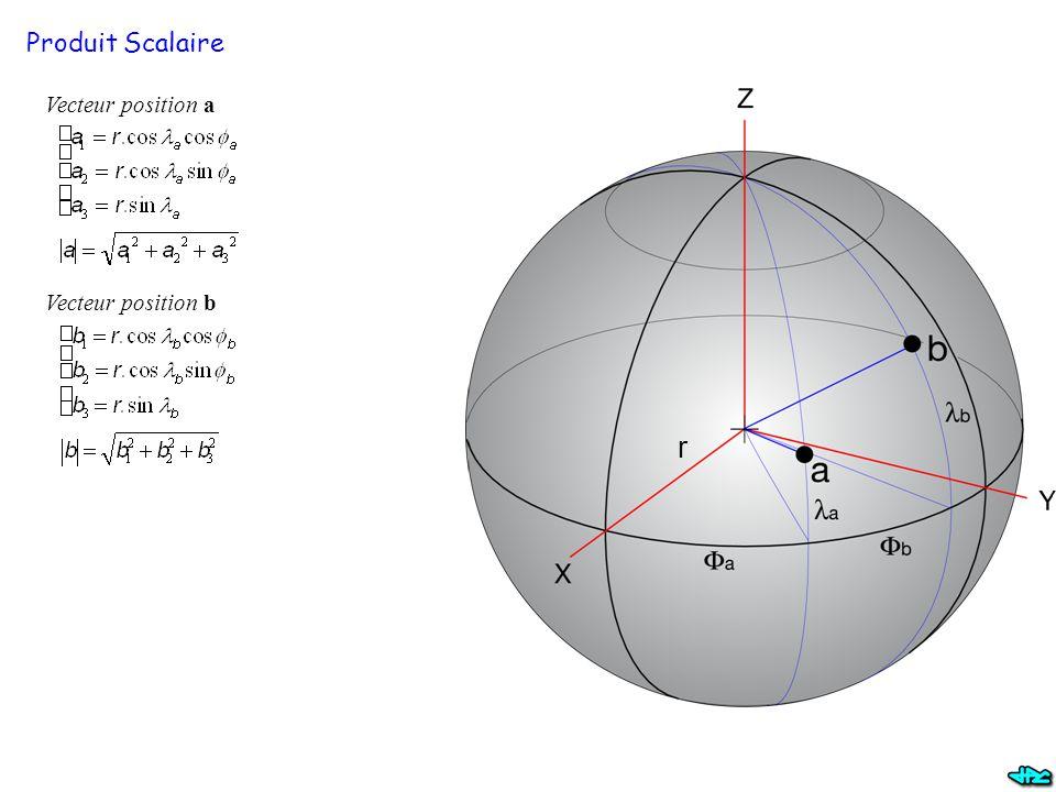 Produit Scalaire Vecteur position a Vecteur position b r