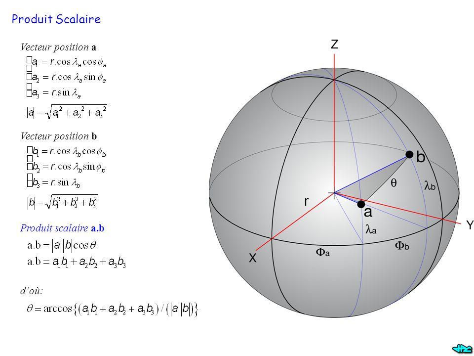 r Produit Scalaire Vecteur position a Vecteur position b