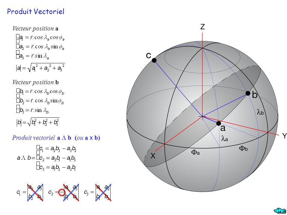 Produit Vectoriel Vecteur position a Vecteur position b