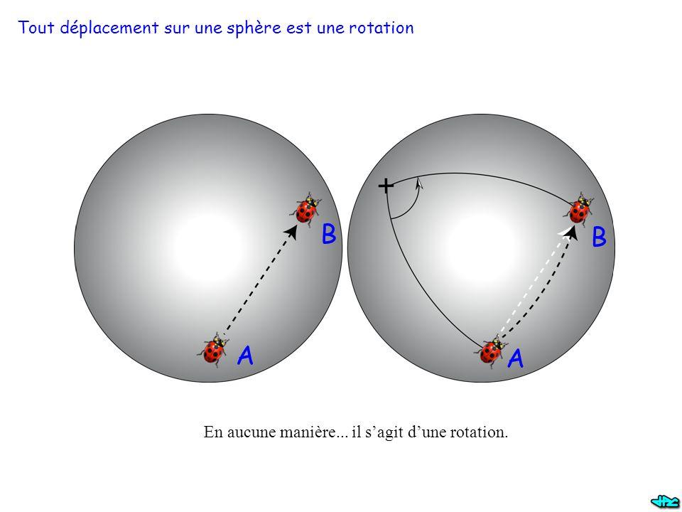 B B A A Tout déplacement sur une sphère est une rotation