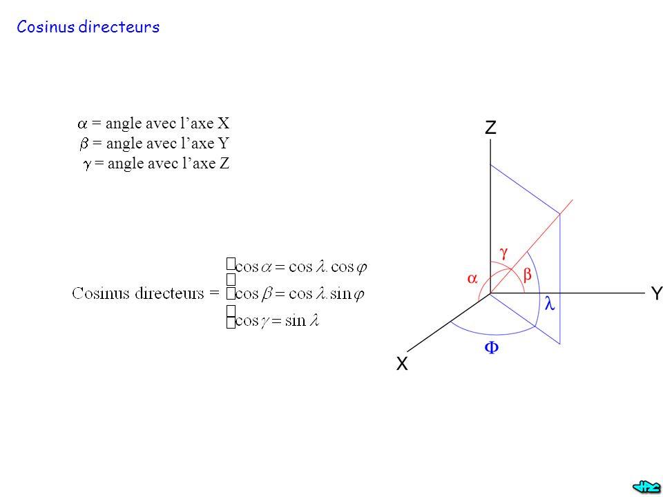 Cosinus directeurs a = angle avec l'axe X b = angle avec l'axe Y g = angle avec l'axe Z