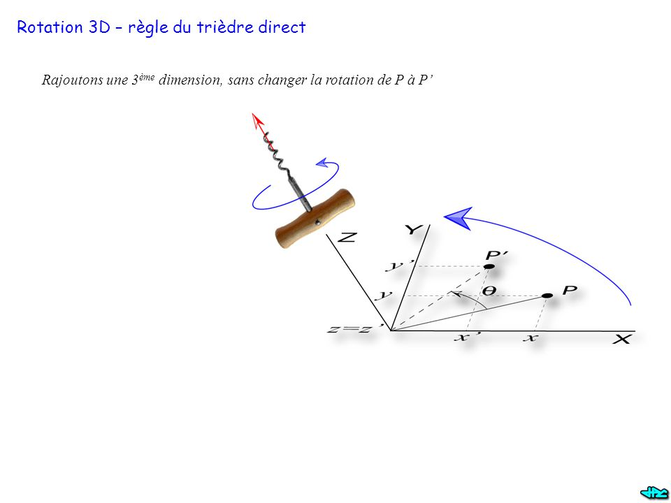 Rotation 3D – règle du trièdre direct