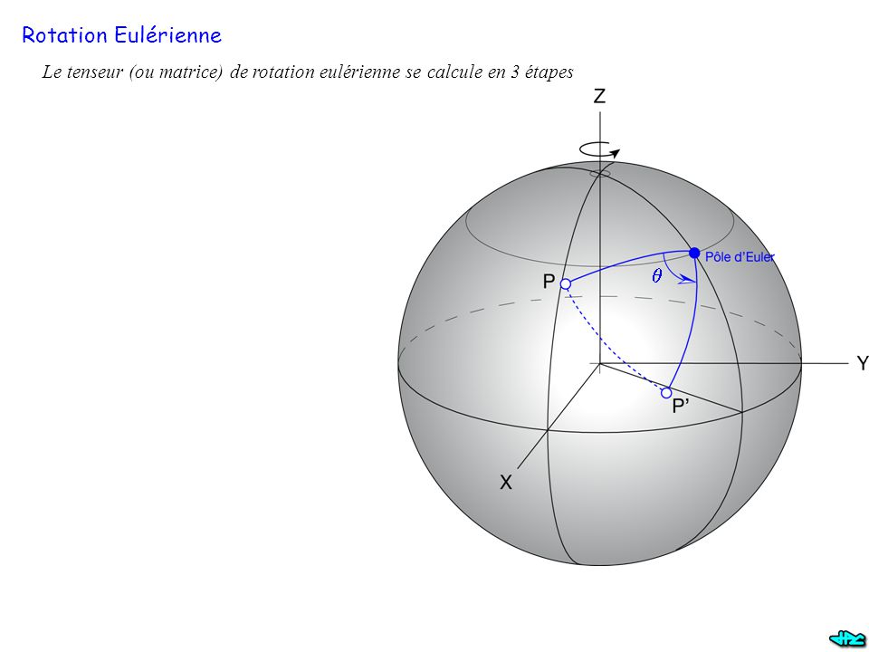 Rotation Eulérienne Le tenseur (ou matrice) de rotation eulérienne se calcule en 3 étapes q
