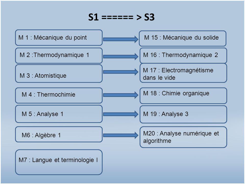 S1 ====== > S3 M 1 : Mécanique du point M 15 : Mécanique du solide