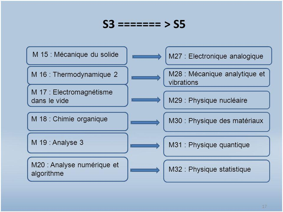 S3 ======= > S5 M 15 : Mécanique du solide