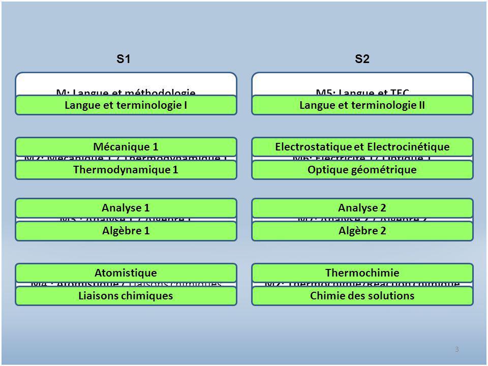 M: Langue et méthodologie M5: Langue et TEC Langue et terminologie I