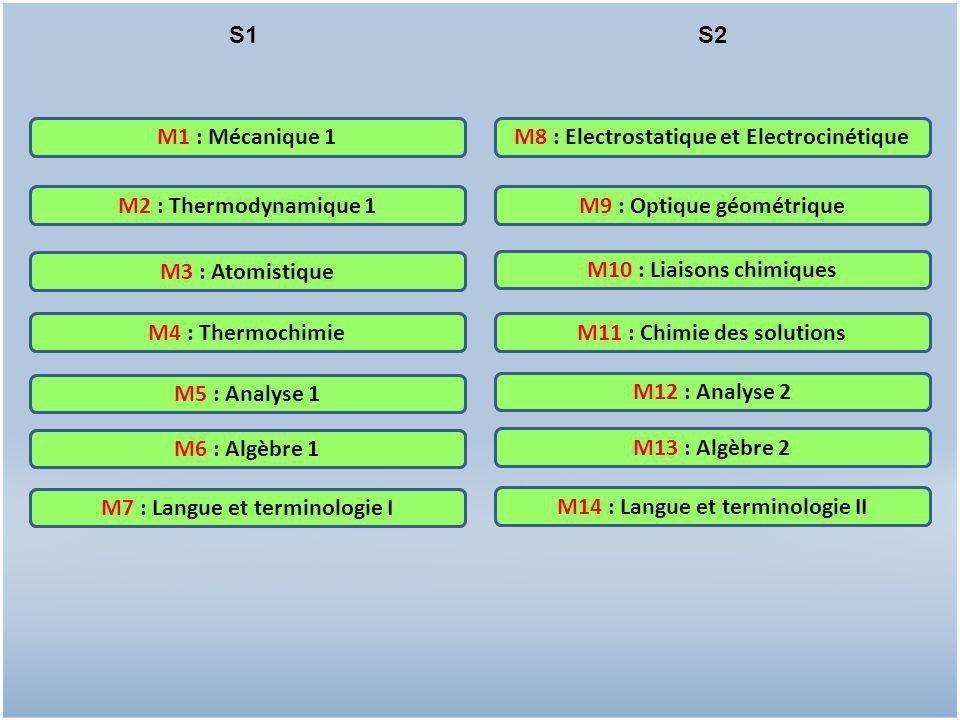 Electrostatique et Electrocinétique