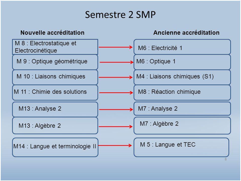 Semestre 2 SMP Nouvelle accréditation Ancienne accréditation