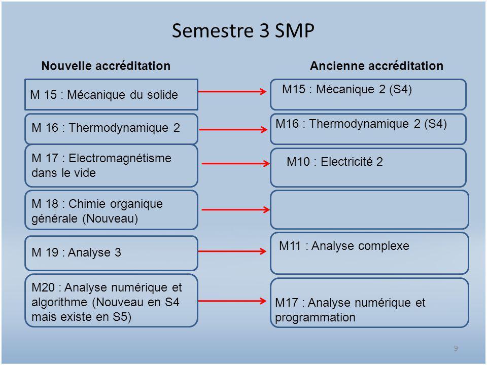 Semestre 3 SMP Nouvelle accréditation Ancienne accréditation