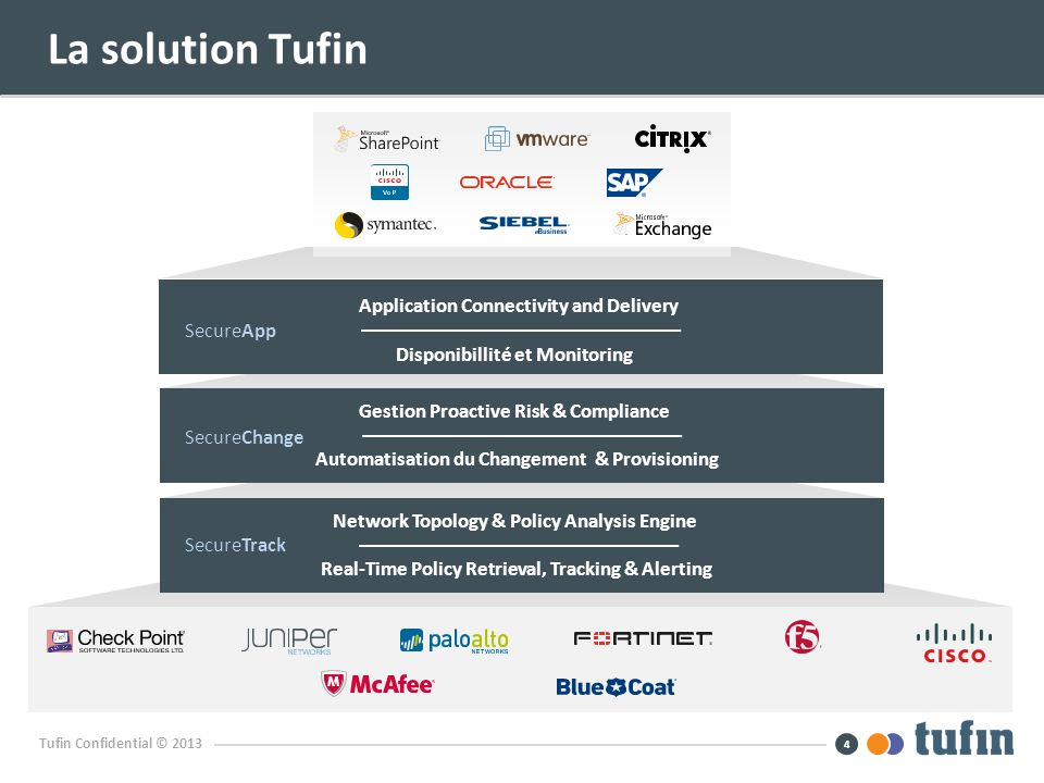 La solution Tufin Application Connectivity and Delivery
