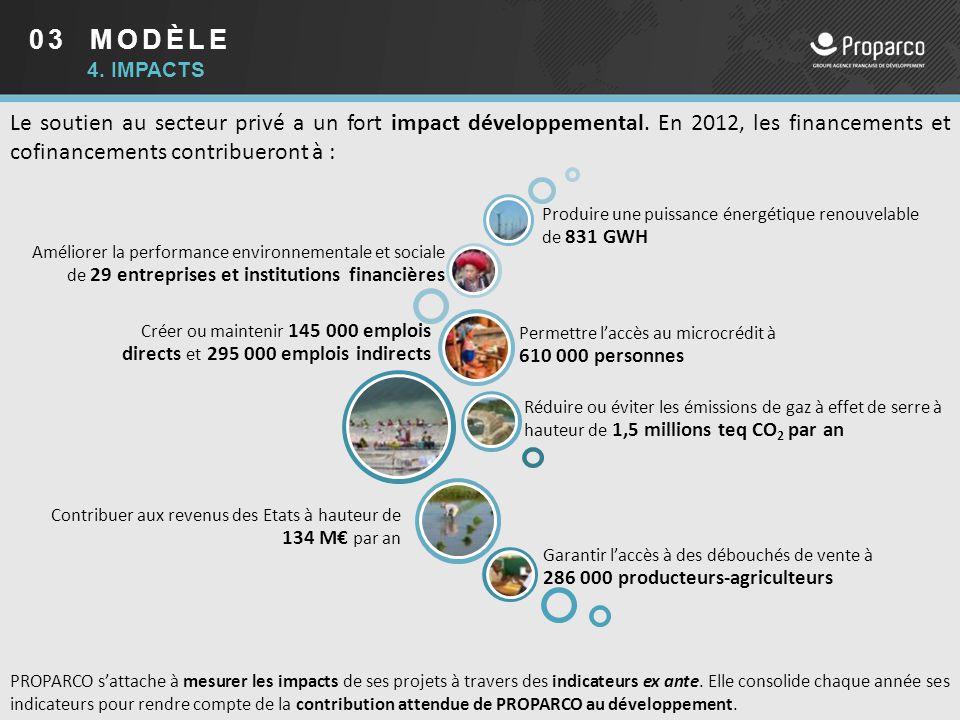 03 MODÈLE 4. impacts. Le soutien au secteur privé a un fort impact développemental. En 2012, les financements et cofinancements contribueront à :