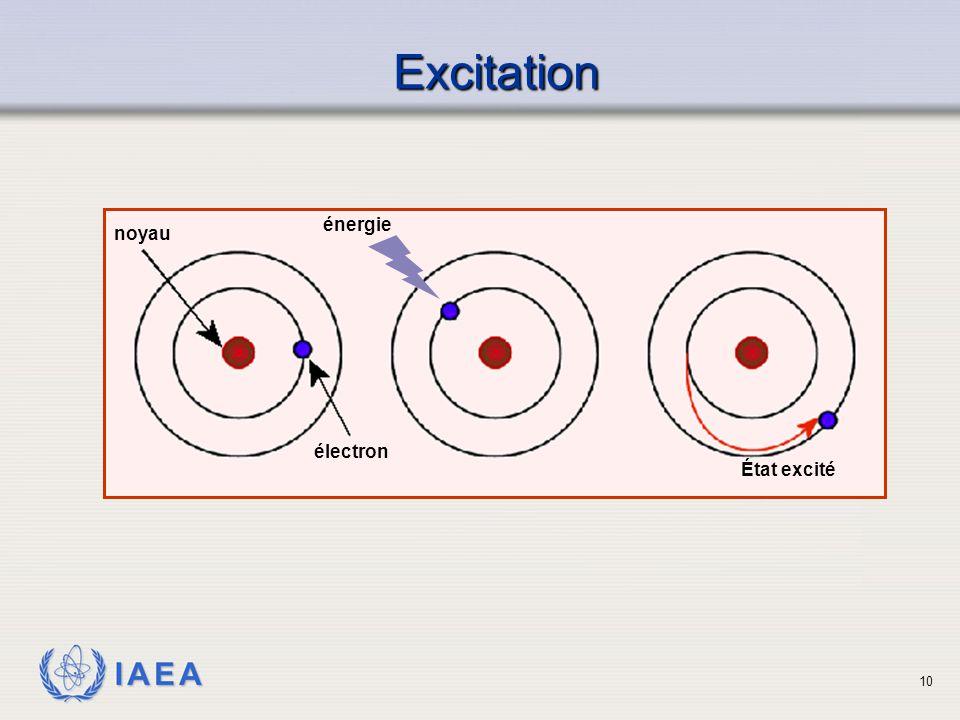 Excitation énergie noyau électron État excité
