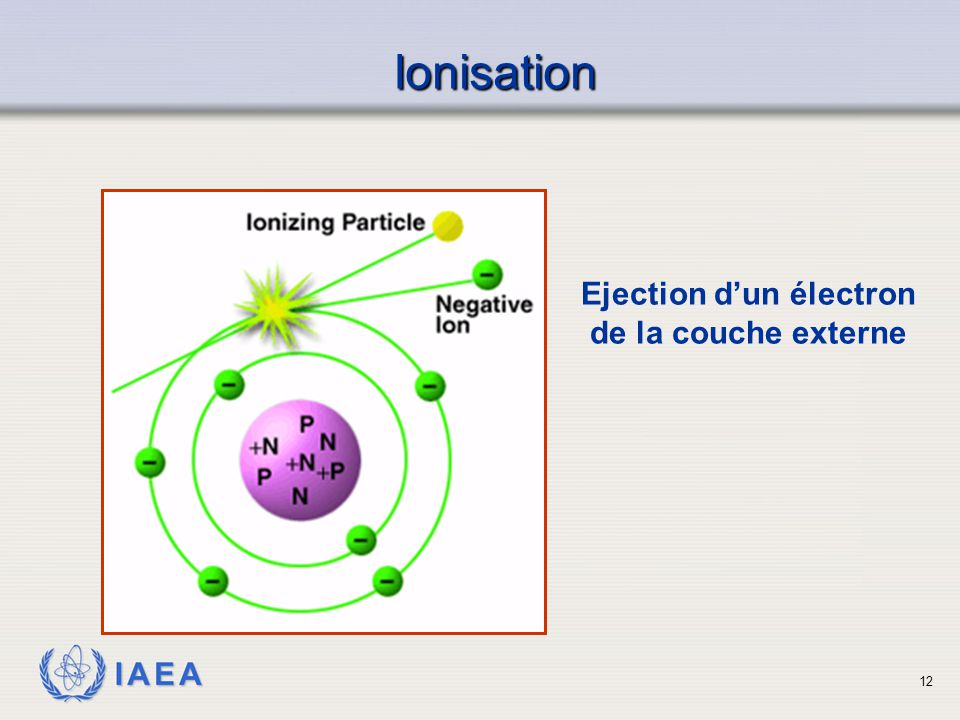 Ejection d'un électron de la couche externe