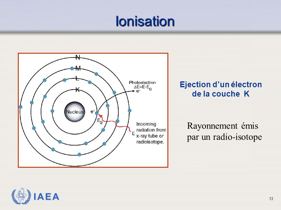 Ejection d'un électron de la couche K