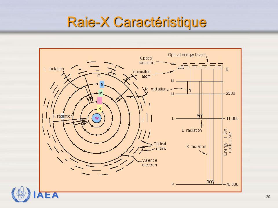 Raie-X Caractéristique