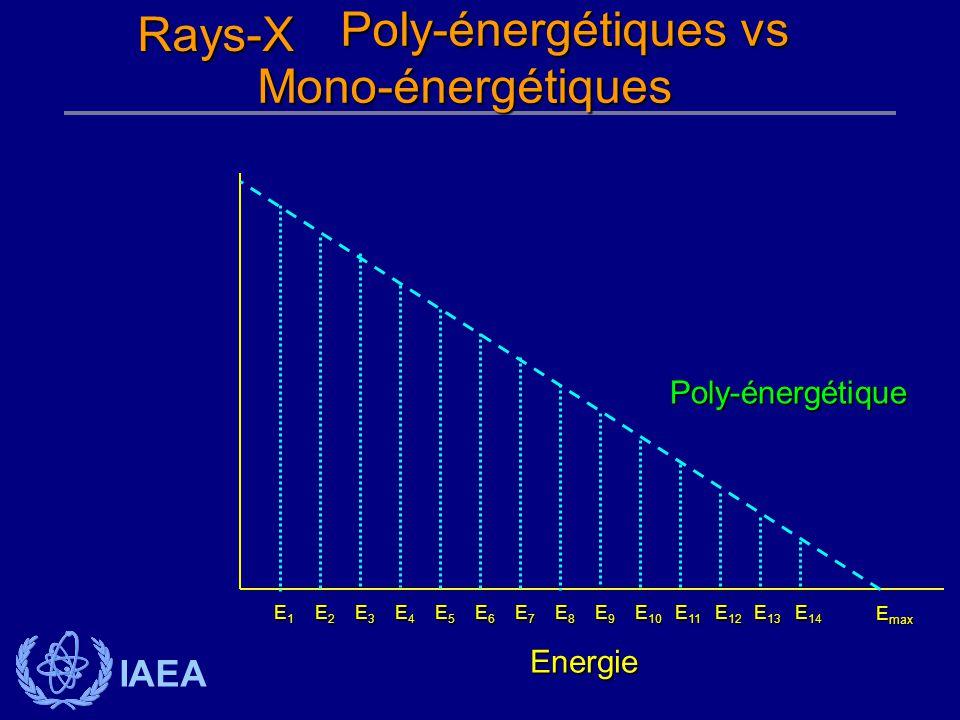 Poly-énergétiques vs Rays-X Mono-énergétiques Poly-énergétique Energie