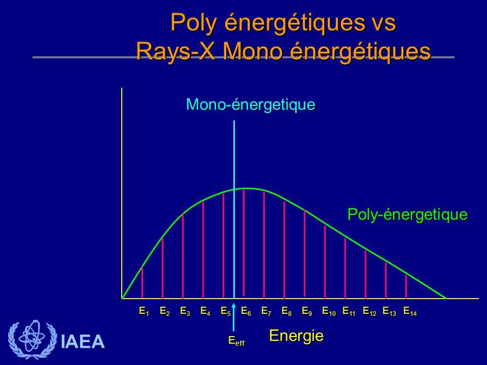 Rays-X Mono énergétiques