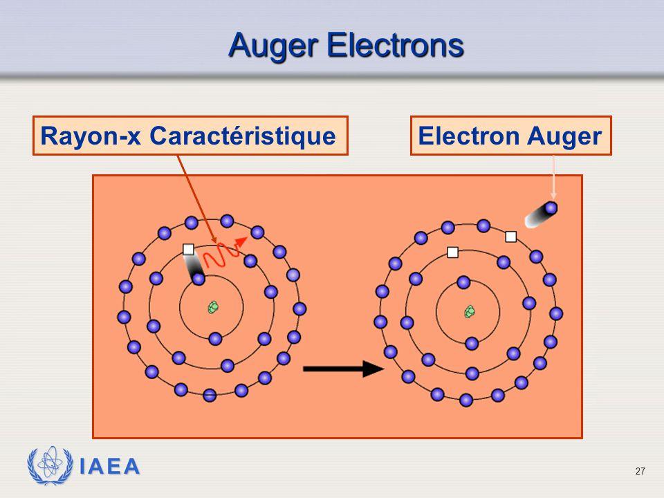 Auger Electrons Rayon-x Caractéristique Electron Auger
