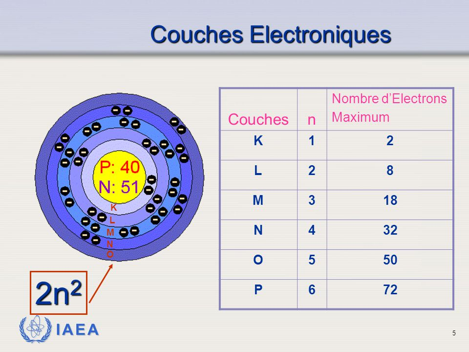 2n2 Couches Electroniques Couches n Nombre d'Electrons Maximum K 1 2 L