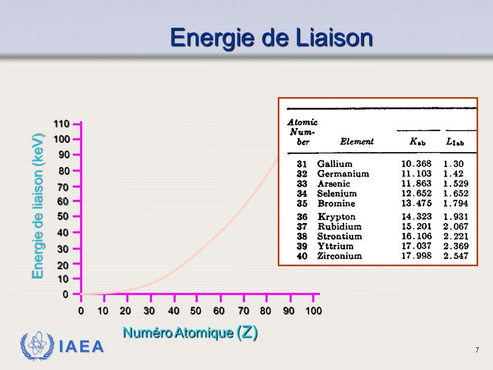 Energie de Liaison Energie de liaison (keV) Numéro Atomique (Z) 110