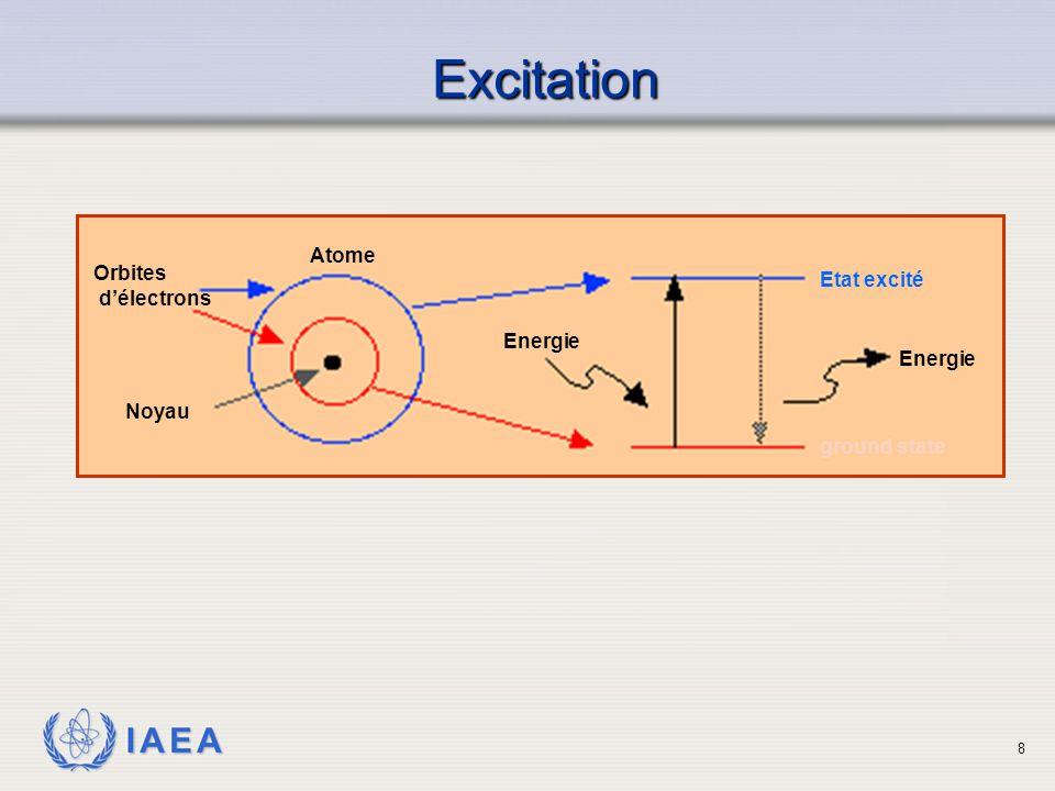 Excitation Atome Orbites Etat excité d'électrons Energie Noyau
