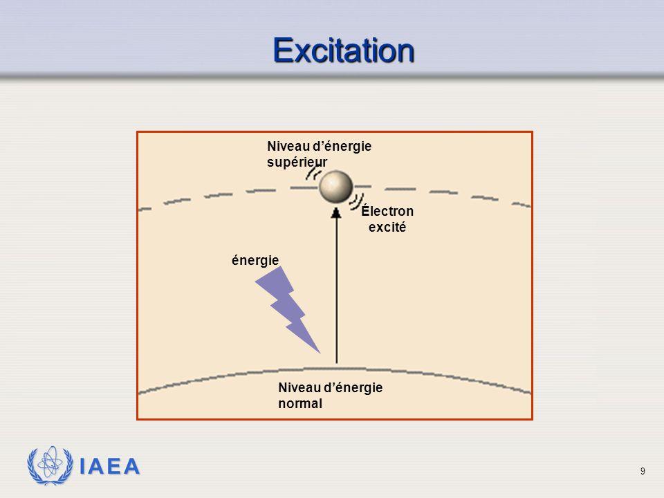 Excitation Niveau d'énergie supérieur Électron excité énergie