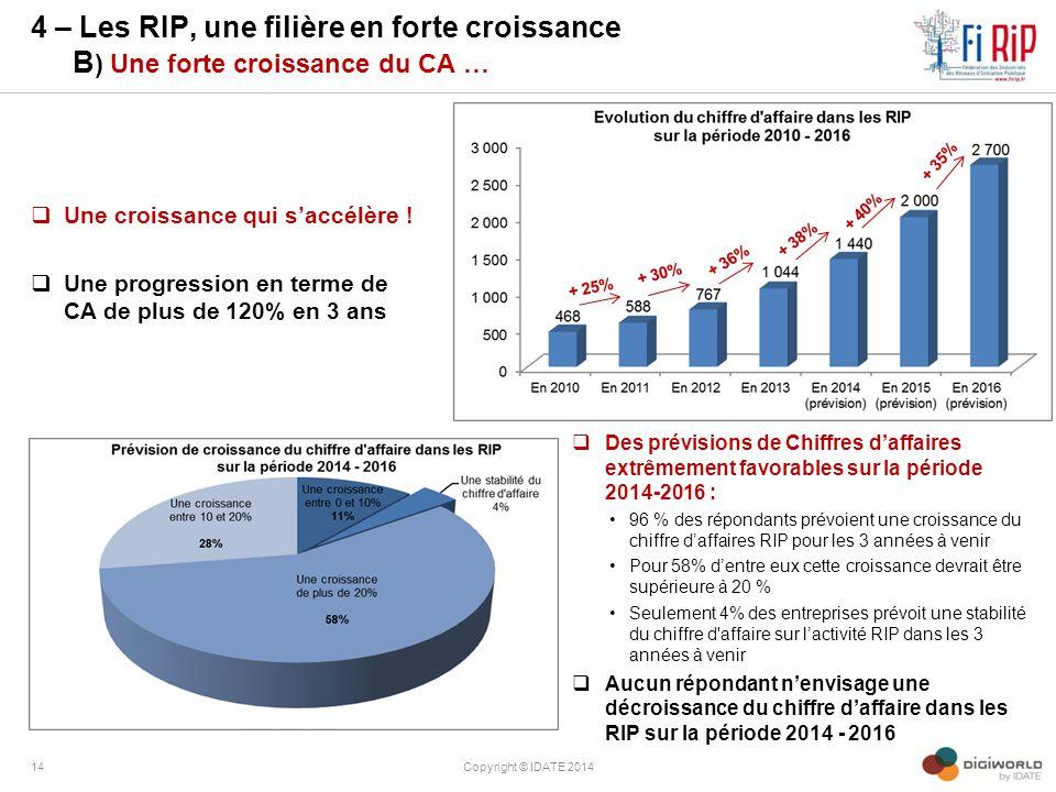 4 – Les RIP, une filière en forte croissance B) Une forte croissance du CA …