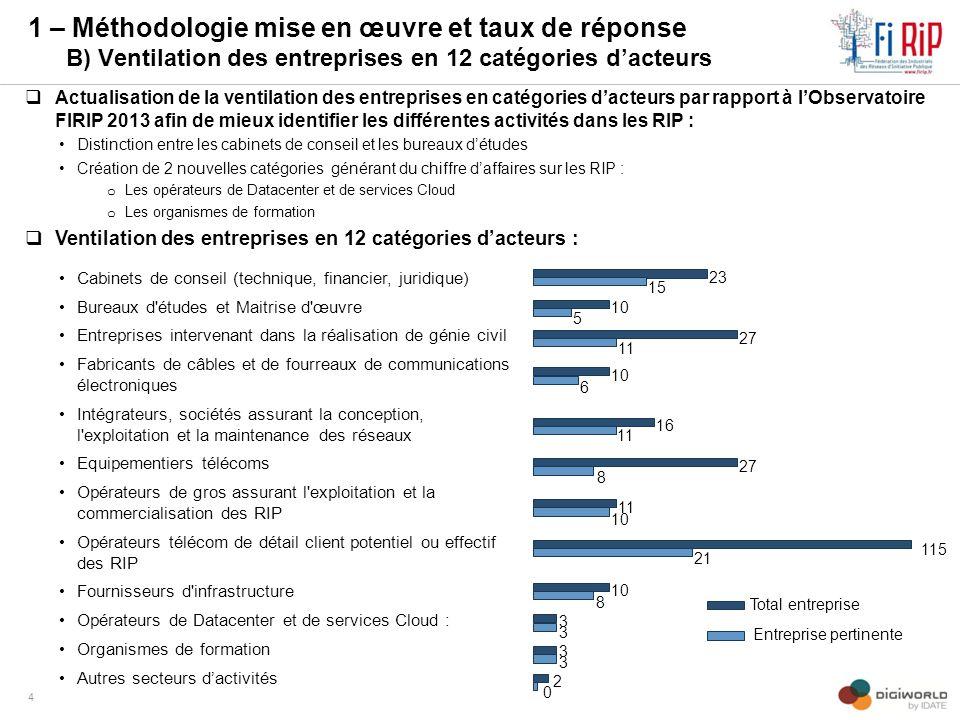 1 – Méthodologie mise en œuvre et taux de réponse B) Ventilation des entreprises en 12 catégories d'acteurs