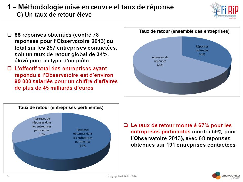 1 – Méthodologie mise en œuvre et taux de réponse C) Un taux de retour élevé