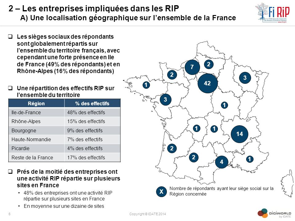 2 – Les entreprises impliquées dans les RIP A) Une localisation géographique sur l'ensemble de la France