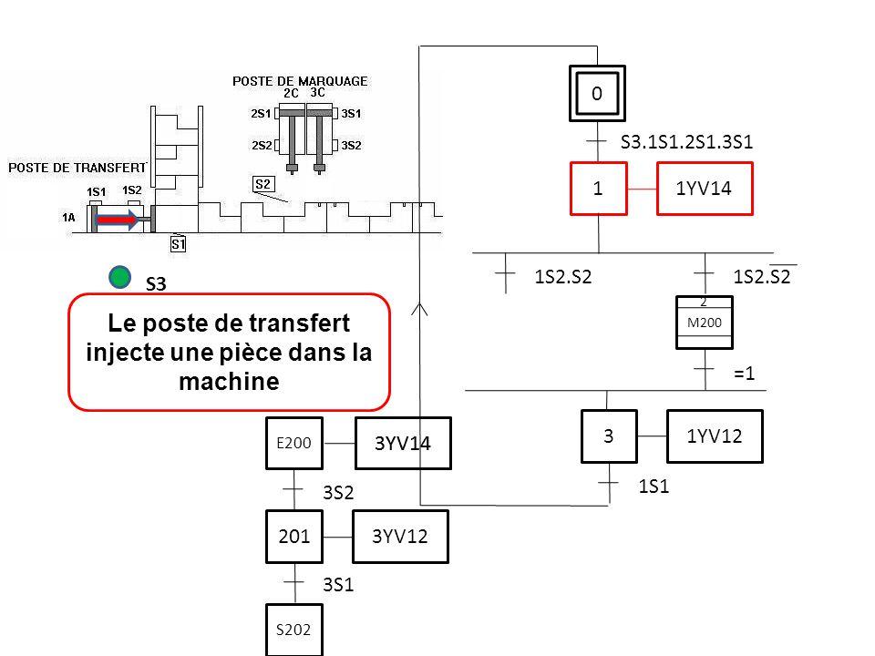 Le poste de transfert injecte une pièce dans la machine
