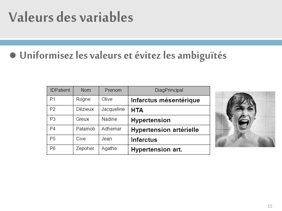Valeurs des variables Uniformisez les valeurs et évitez les ambiguïtés
