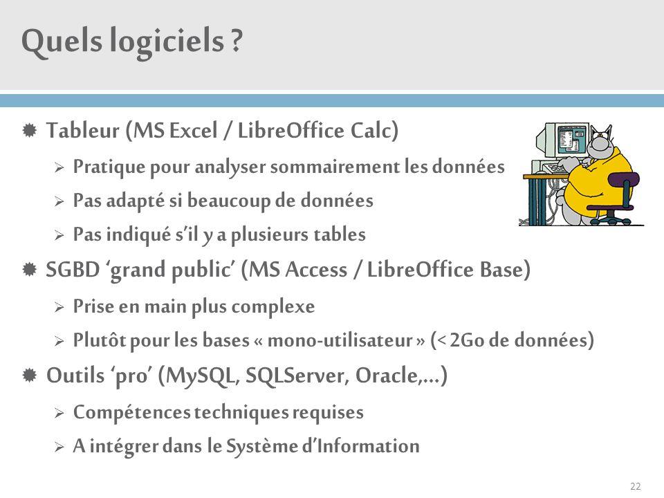 Quels logiciels Tableur (MS Excel / LibreOffice Calc)