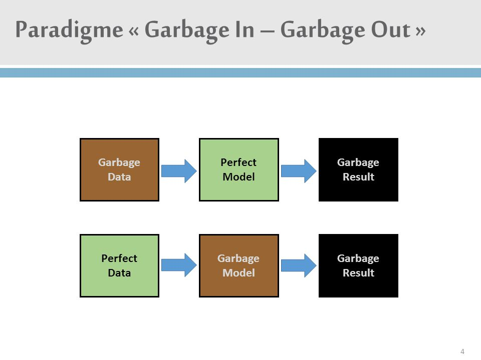 Paradigme « Garbage In – Garbage Out »
