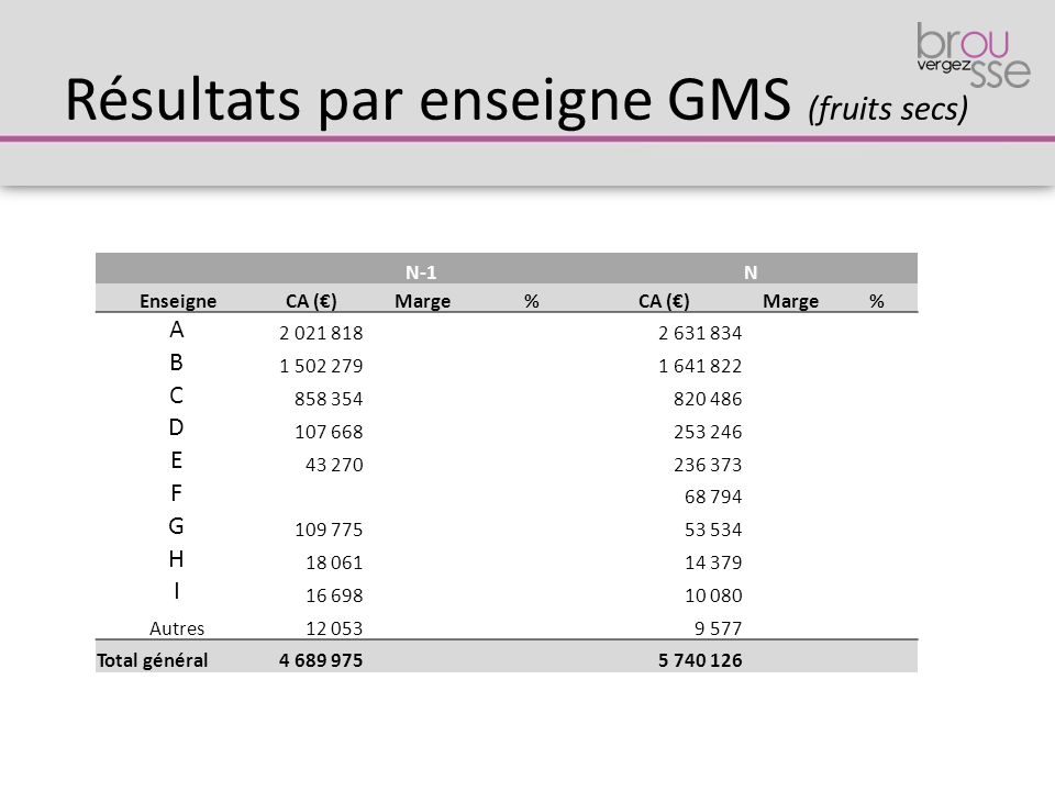 Résultats par enseigne GMS (fruits secs)