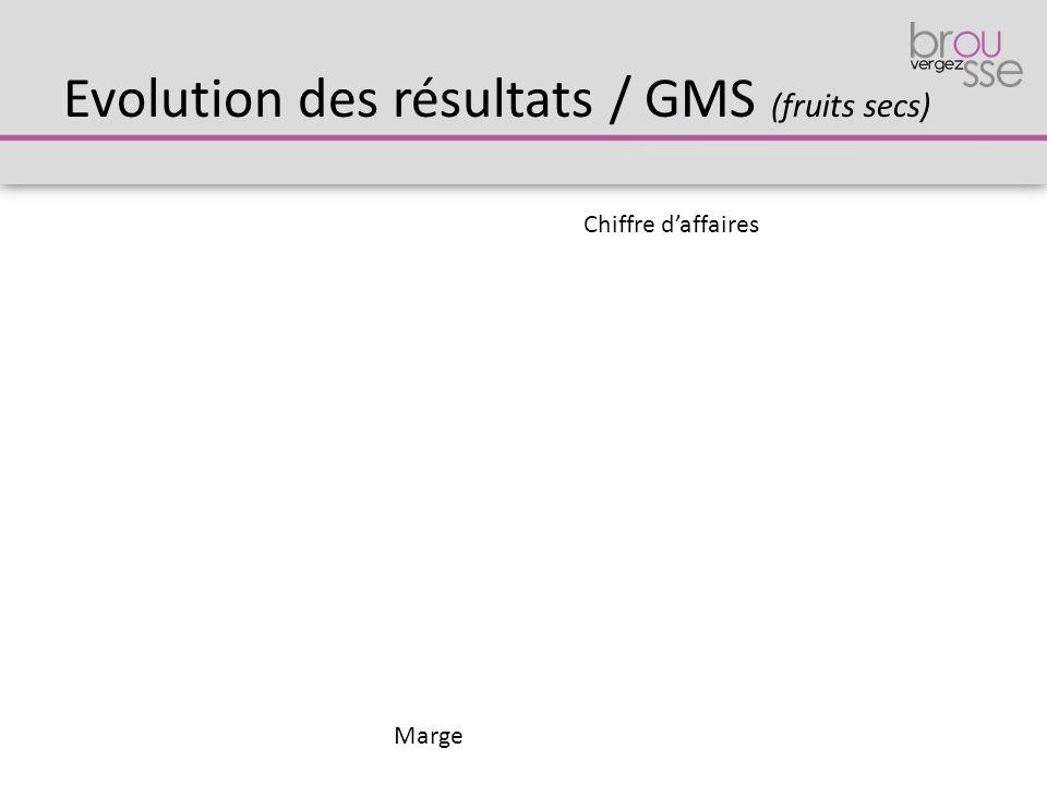 Evolution des résultats / GMS (fruits secs)