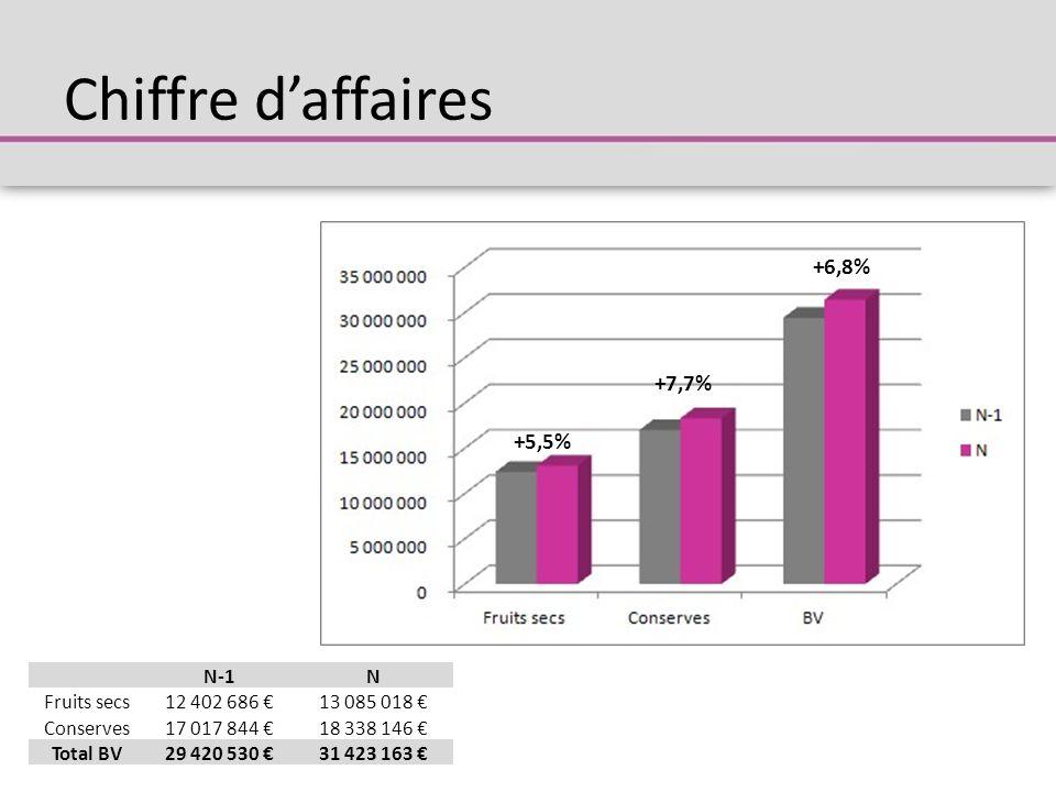 Chiffre d'affaires +6,8% +7,7% +5,5% N-1 N Fruits secs 12 402 686 €