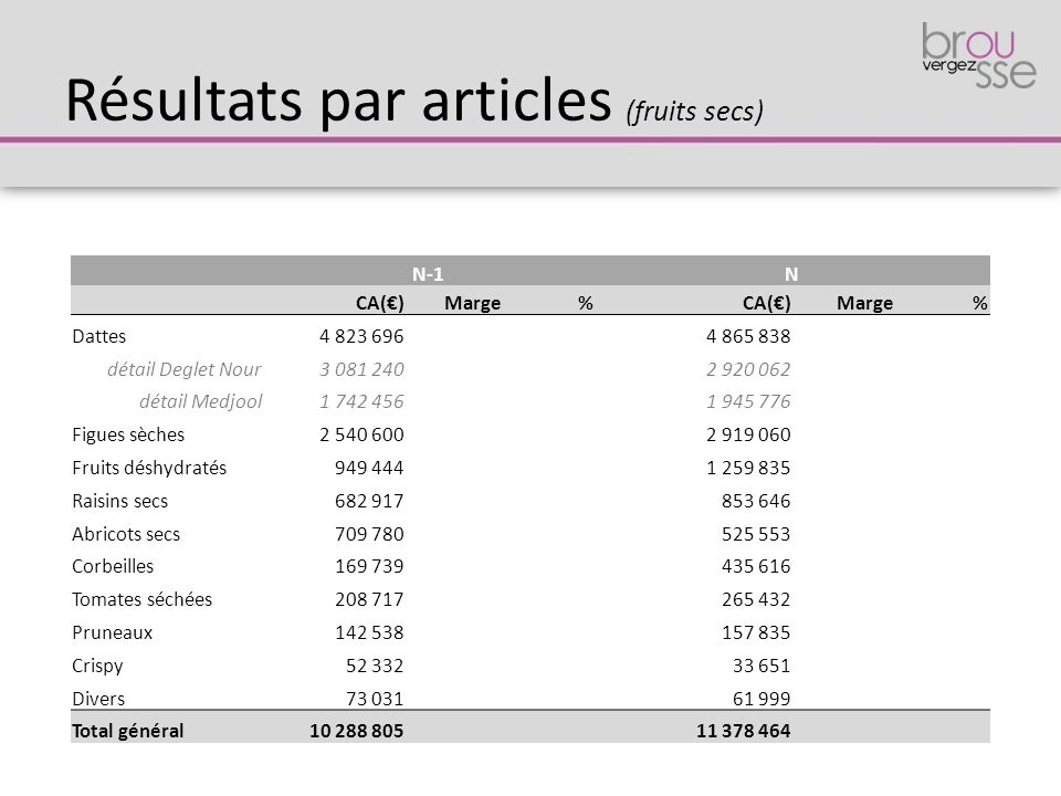 Résultats par articles (fruits secs)