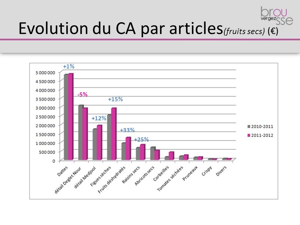 Evolution du CA par articles(fruits secs) (€)