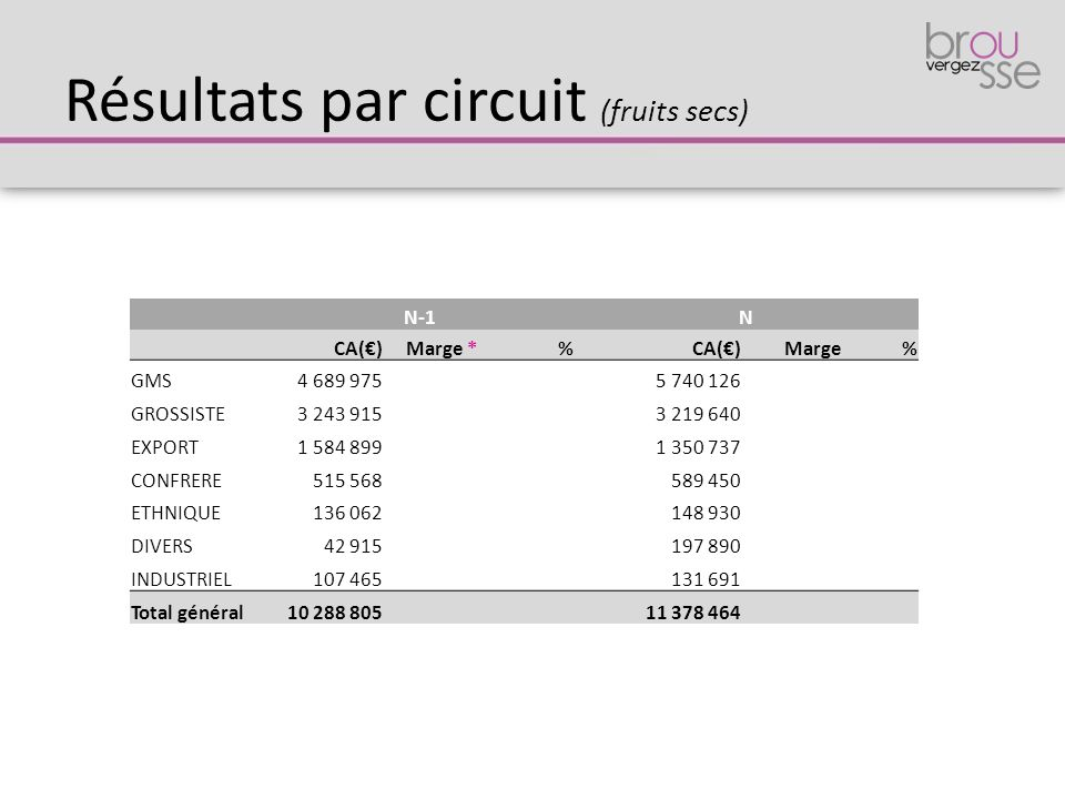 Résultats par circuit (fruits secs)