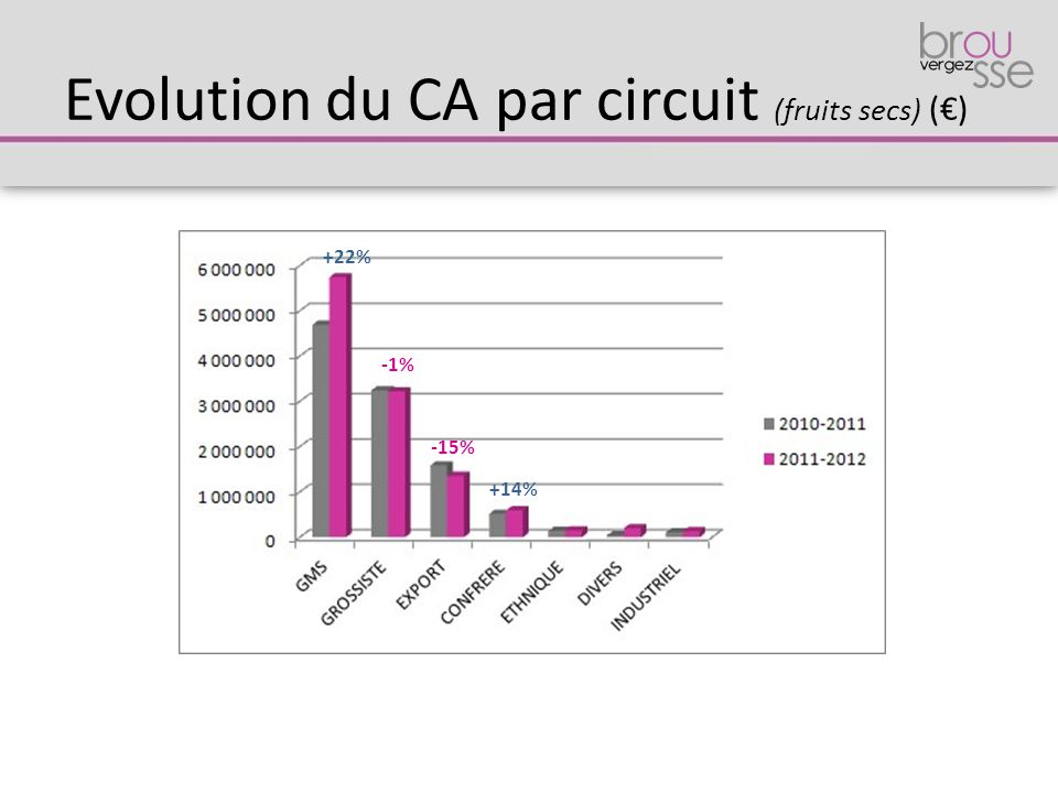 Evolution du CA par circuit (fruits secs) (€)